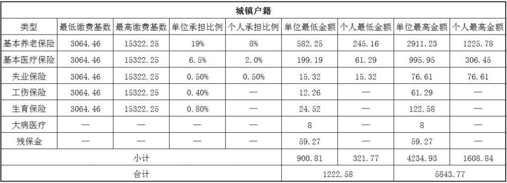 2018安庆社保缴费基数与比例 第1张