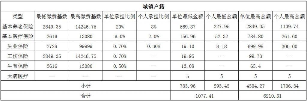 2018保定社保缴费基数与比例 第1张