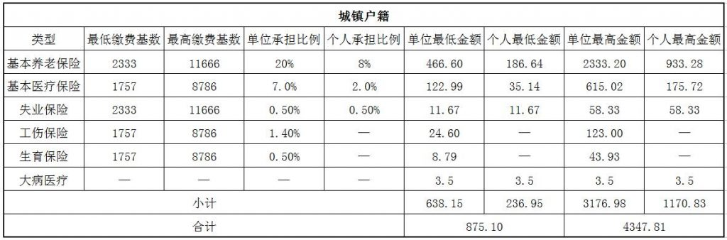 2018本溪社保缴费基数与比例 第1张