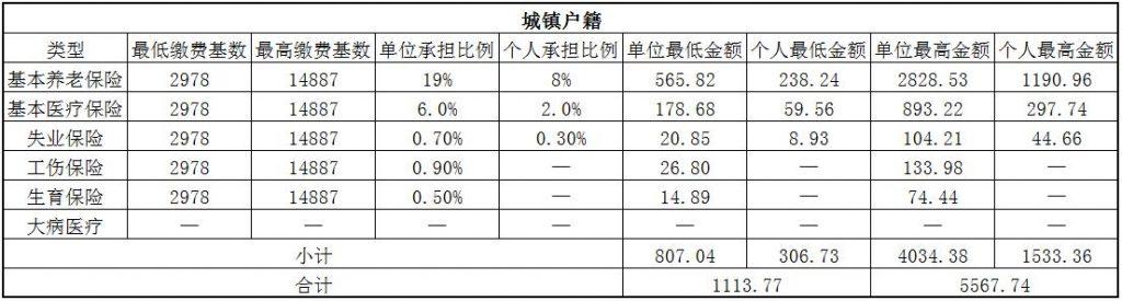 2018白银社保缴费基数与比例 第1张