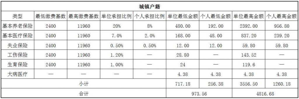 2018朝阳社保缴费基数与比例 第1张