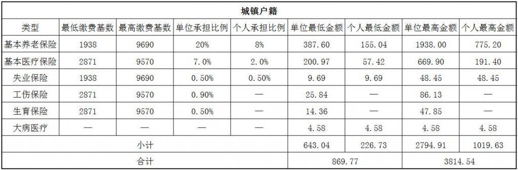 2018丹东社保缴费基数与比例 第1张