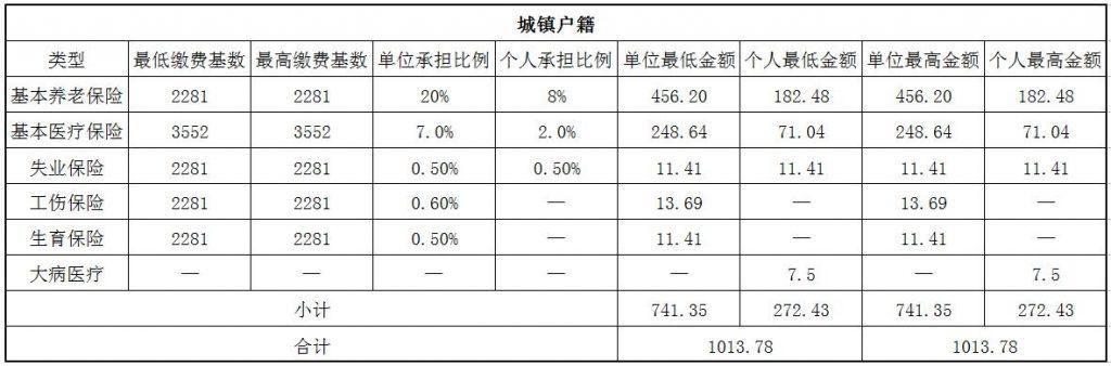 2018抚顺社保缴费基数与比例 第1张