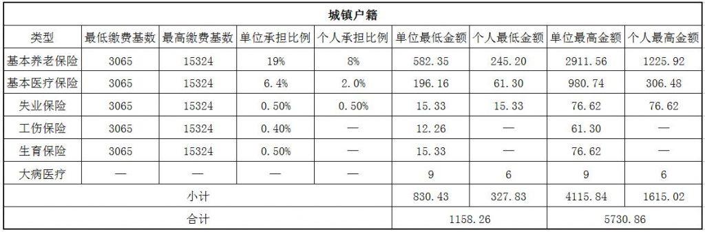2018阜阳社保缴费基数与比例 第1张
