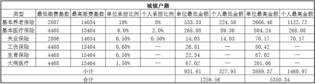 2018抚州社保缴费基数与比例 第1张