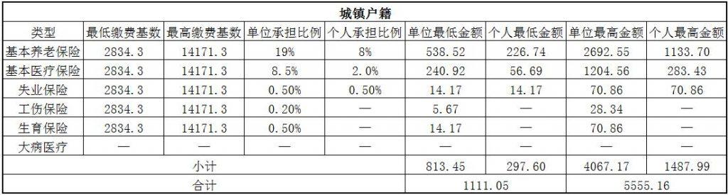 2018桂林社保缴费基数与比例 第1张