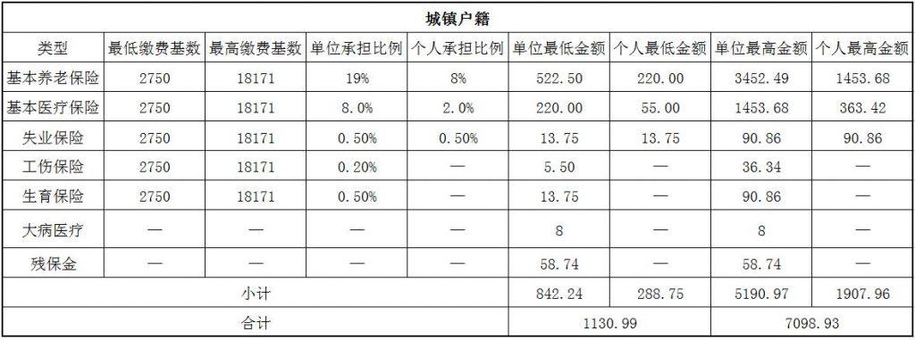 2018淮安社保缴费基数与比例 第1张