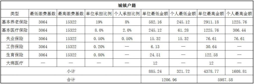 2018淮北社保缴费基数与比例 第1张