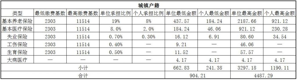 2018十堰社保缴费基数与比例 第1张