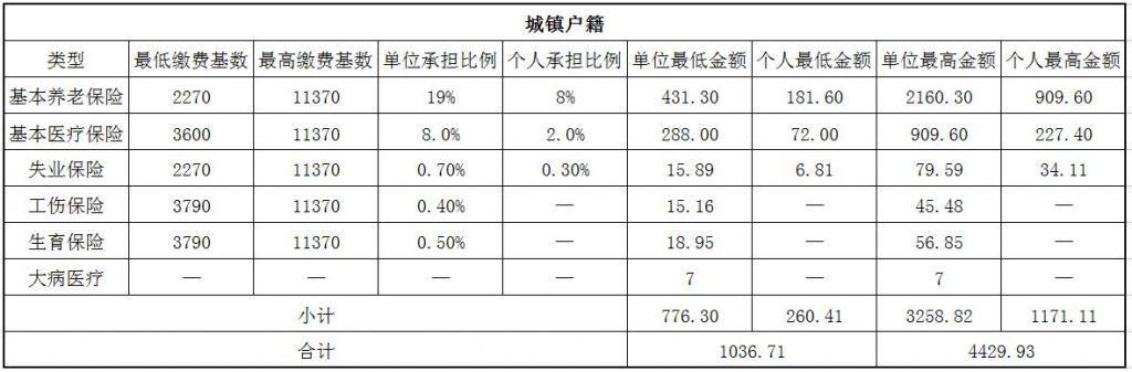 2018襄阳社保缴费基数与比例 第1张