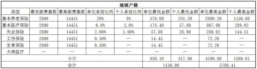 2018海东社保缴费基数与比例 第1张