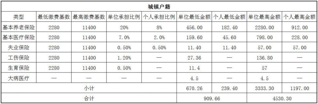 2018葫芦岛社保缴费基数与比例 第1张