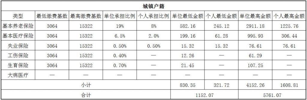 2018淮南社保缴费基数与比例 第1张