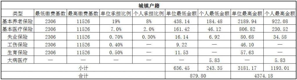 2018焦作社保缴费基数与比例 第1张