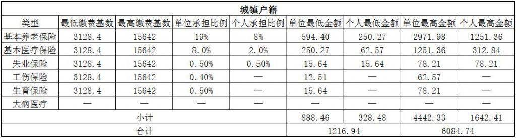 2018三亚社保缴费基数与比例 第1张