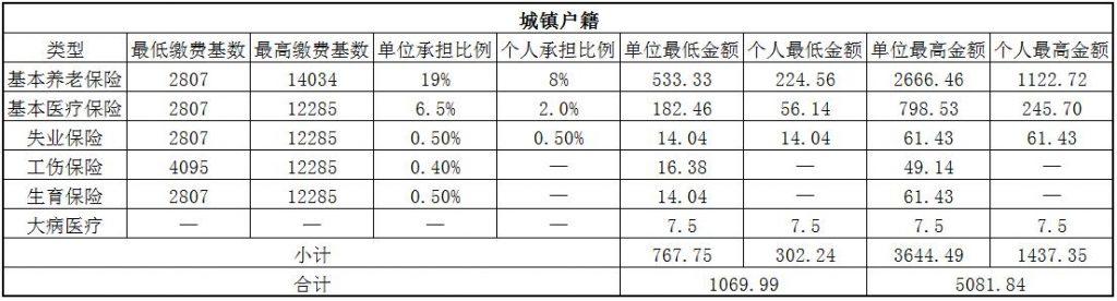 2018景德镇社保缴费基数与比例 第1张