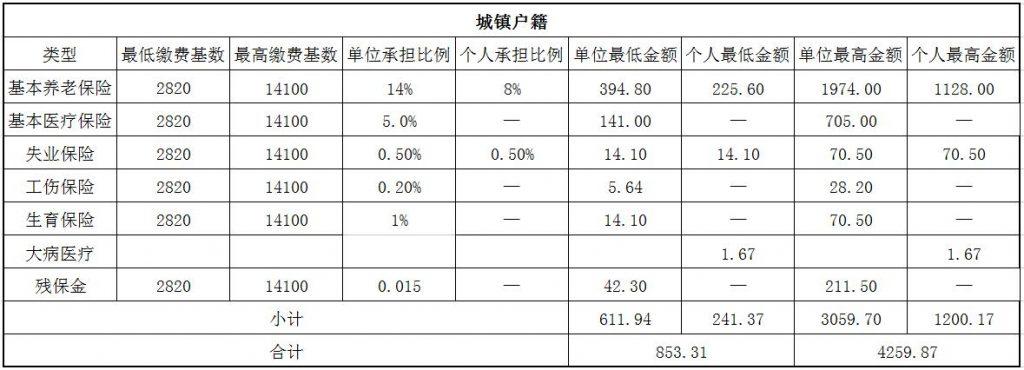2018金华社保缴费基数与比例 第1张