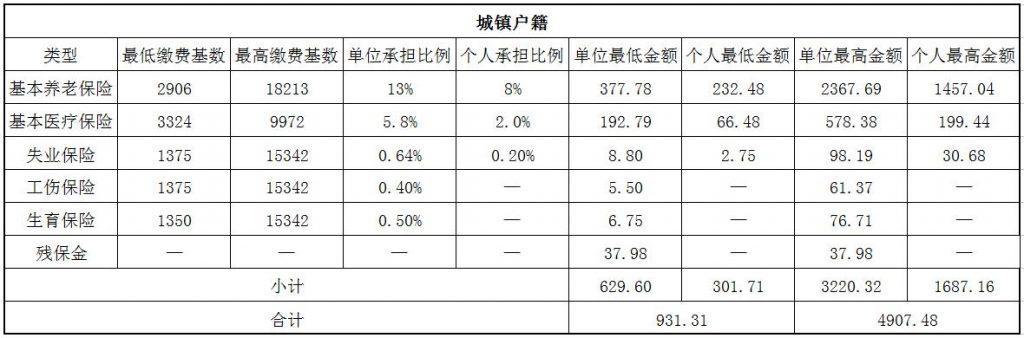 2018江门社保缴费基数与比例 第1张