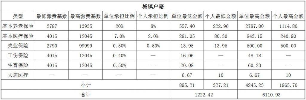 2018佳木斯社保缴费基数与比例 第1张