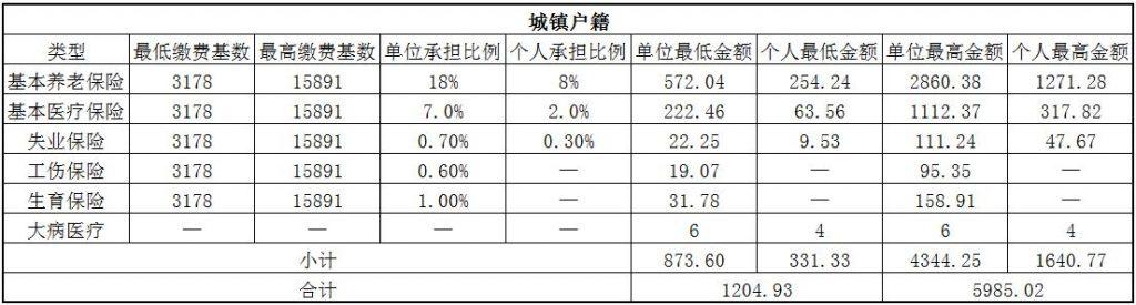 2018济宁社保缴费基数与比例 第1张