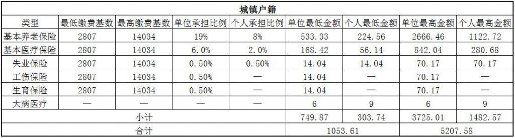 2018宜春社保缴费基数与比例 第1张