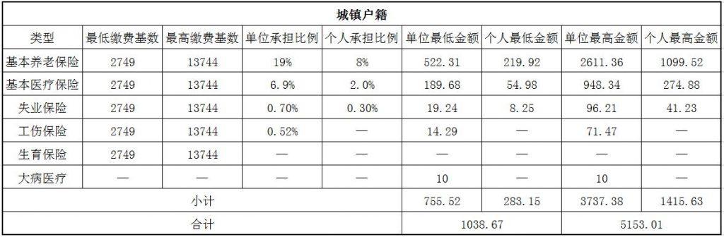 2018晋中社保缴费基数与比例 第1张