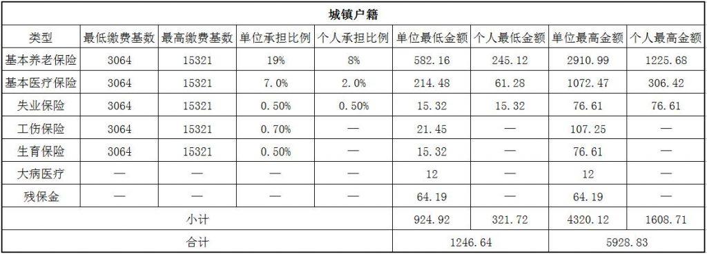 2018六安社保缴费基数与比例 第1张