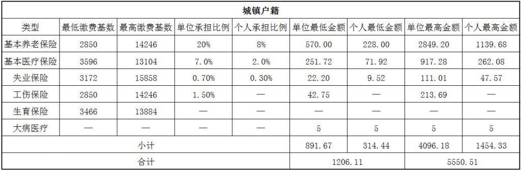 2018廊坊社保缴费基数与比例 第1张