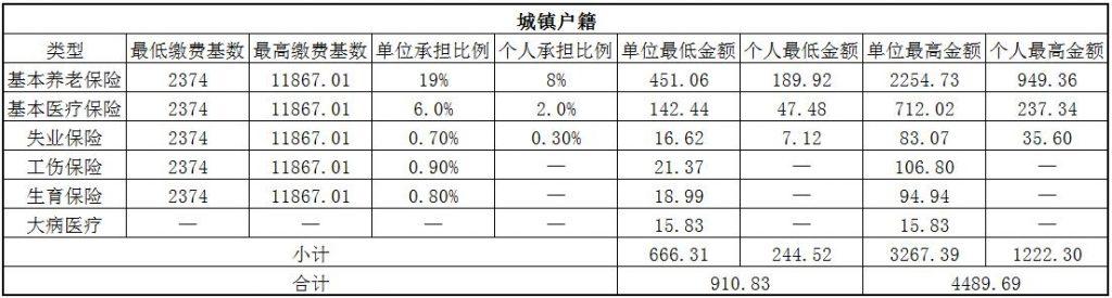 2018南阳社保缴费基数与比例 第1张
