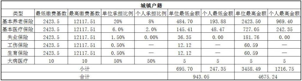 2018平凉社保缴费基数与比例 第1张