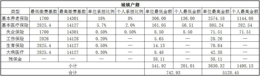 2018莆田社保缴费基数与比例 第1张