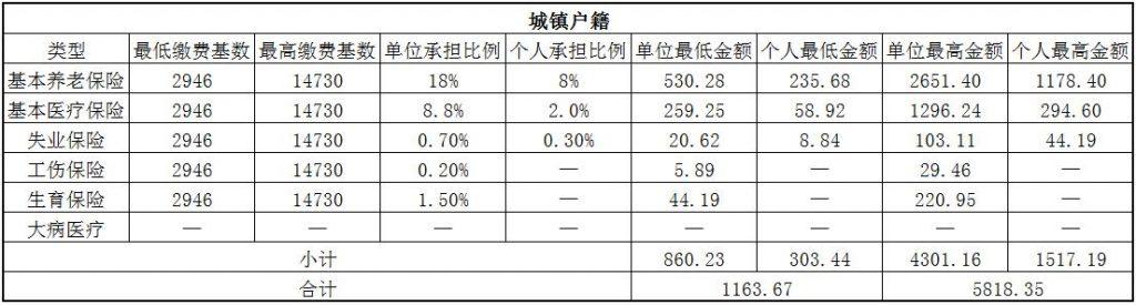 2018青岛社保缴费基数与比例 第1张