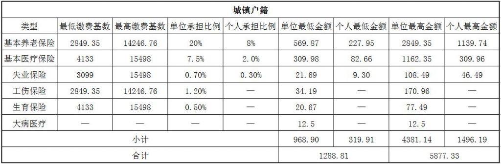 2018秦皇岛社保缴费基数与比例 第1张