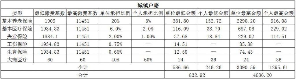 2018七台河社保缴费基数与比例 第1张