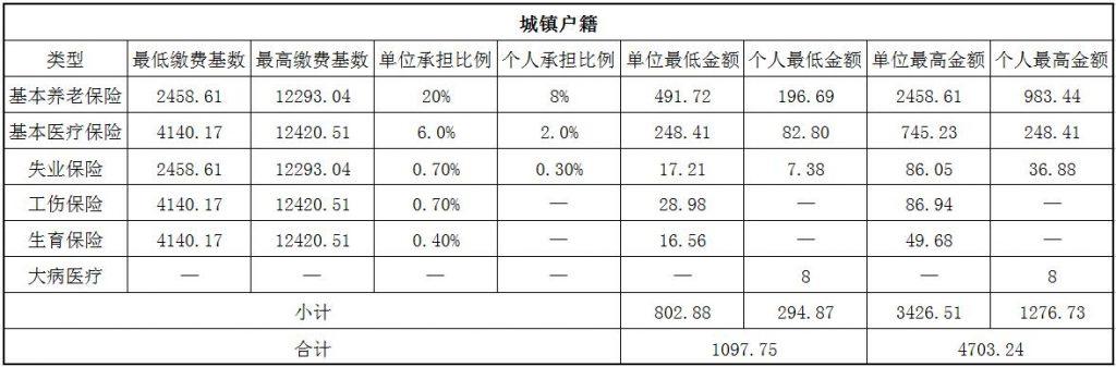 2018四平社保缴费基数与比例 第1张