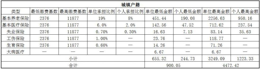 2018商丘社保缴费基数与比例 第1张