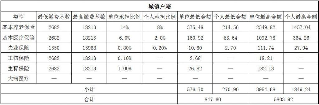 2018汕头社保缴费基数与比例 第1张