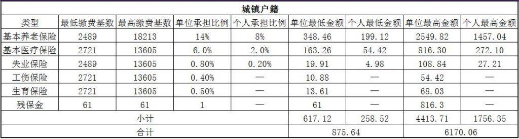 2018汕尾社保缴费基数与比例 第1张