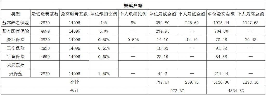 2018绍兴社保缴费基数与比例 第1张