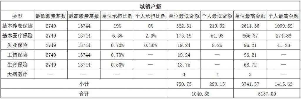 2018长治社保缴费基数与比例 第1张