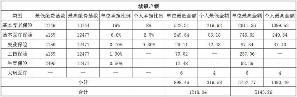 2018运城社保缴费基数与比例 第1张