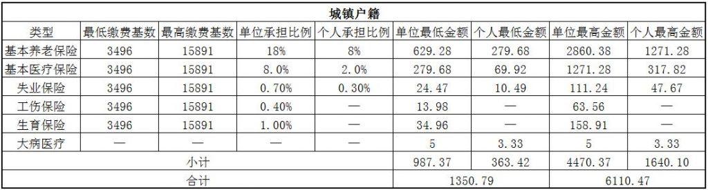 2018泰安社保缴费基数与比例 第1张