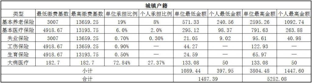 2018铜仁社保缴费基数与比例 第1张