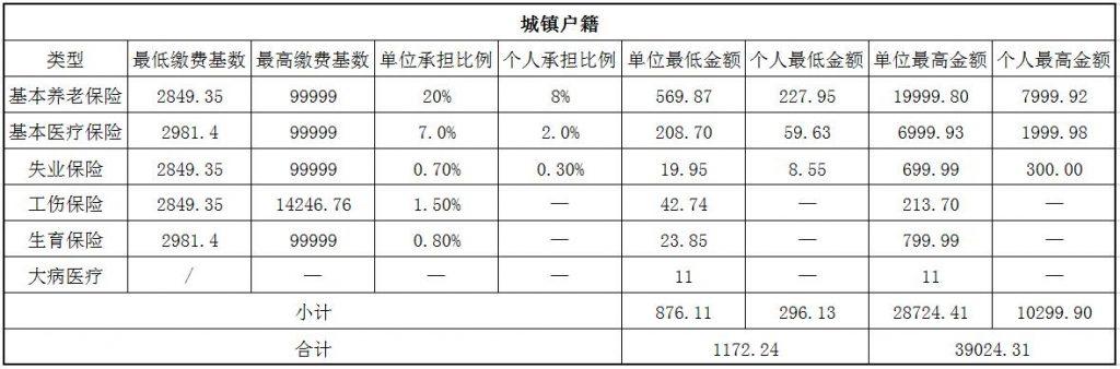 2018唐山社保缴费基数与比例 第1张