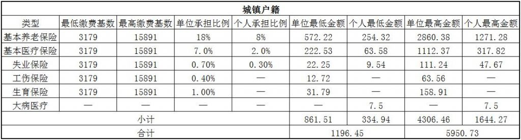 2018潍坊社保缴费基数与比例 第1张