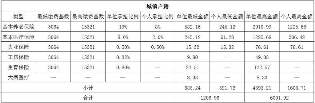 2018宣城社保缴费基数与比例 第1张