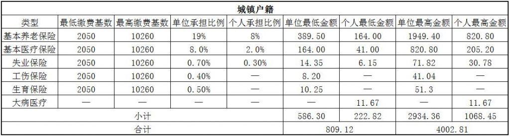 2018咸宁社保缴费基数与比例 第1张