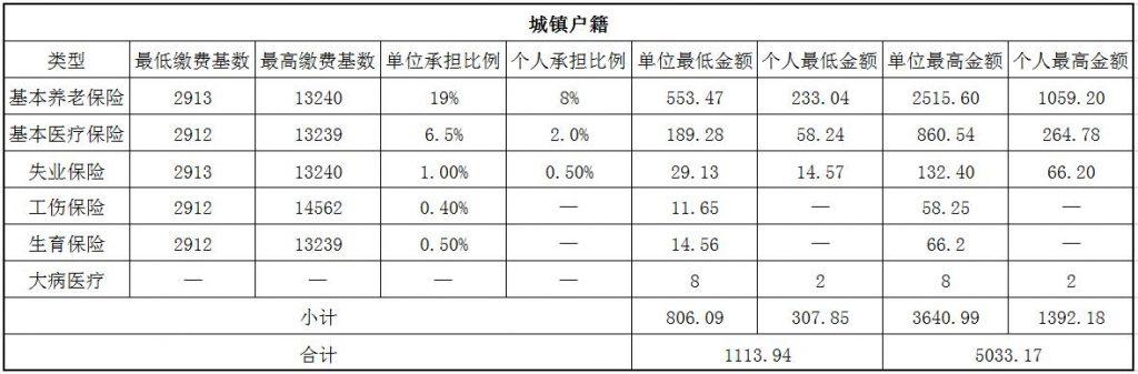 2018忻州社保缴费基数与比例 第1张