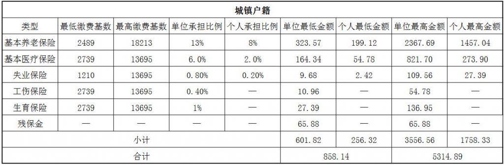 2018云浮社保缴费基数与比例 第1张