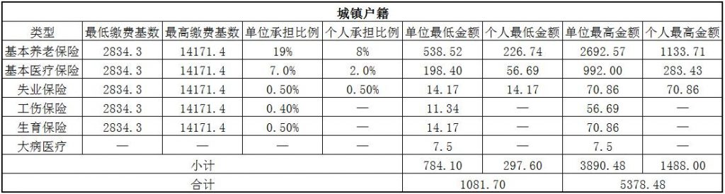 2018玉林社保缴费基数与比例 第1张